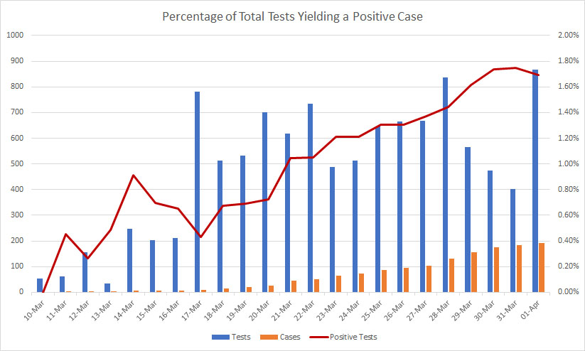 Number of tests resulting in a positive case