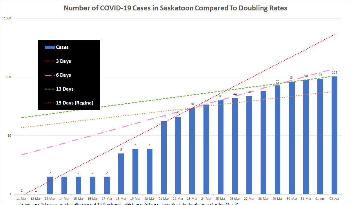 Saskatoon cases shown against various doubling rates