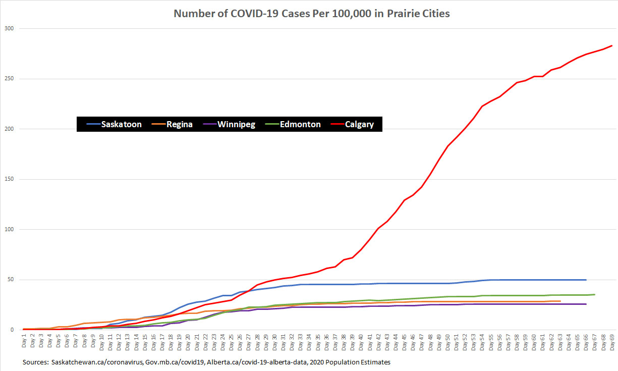 Graph of COVID-19 Coronavirus Cases Per 100,000 People in Edmonton, Calgary, Saskatoon, Regina, and Winnipeg